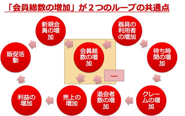 システム思考のループ図
