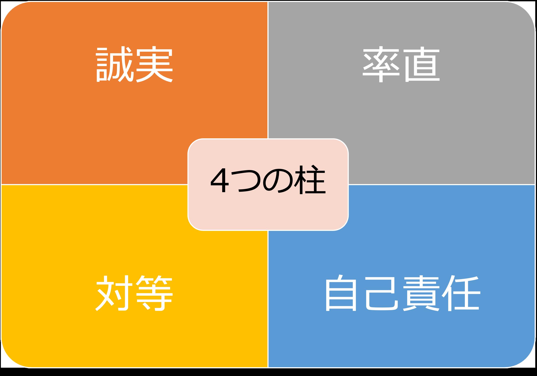アサーティブ 4つの柱 4つの原則