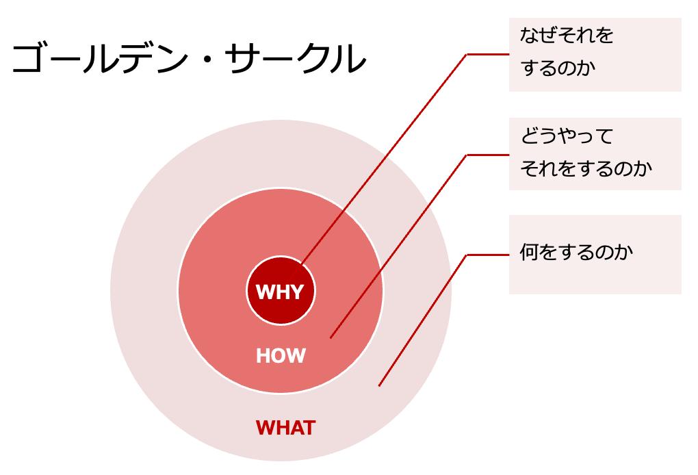 サイモン・シネック ゴールデン・サークル