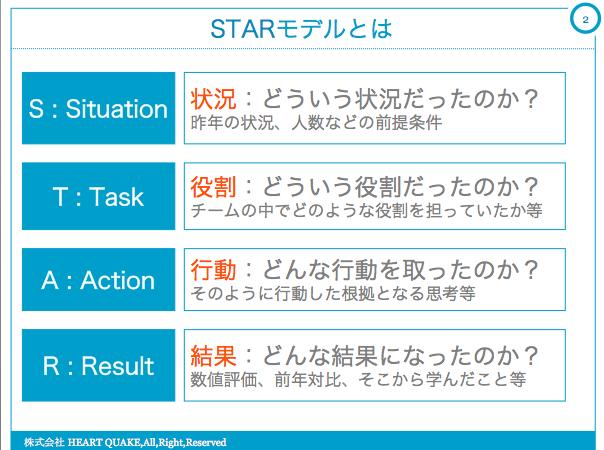 STARモデル 面接