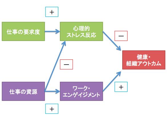 仕事の要求度ー資源モデル