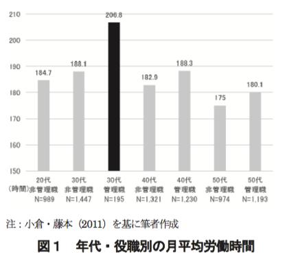 年代・役職別の月平均労働時間