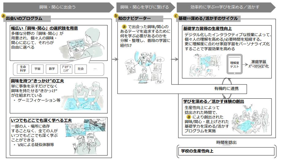 未来の教室 イメージ