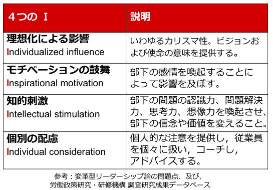 変革型リーダーシップ 4つのI