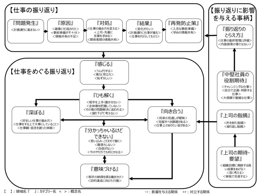 内省 モデル