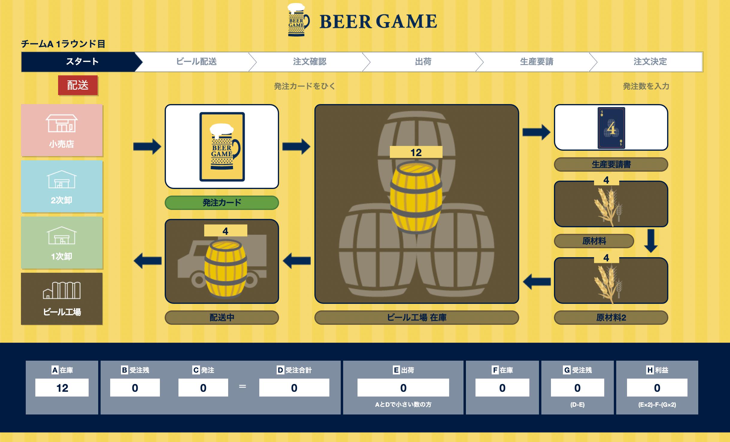 ビールゲームオンライン ビール工場