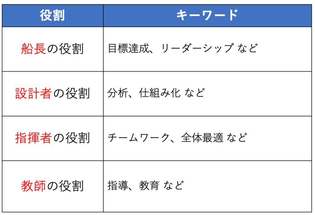 マネージャーの4つの役割