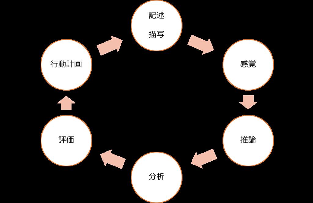 リフレクティブサイクル