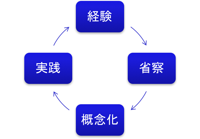 経験学習モデル  kolb