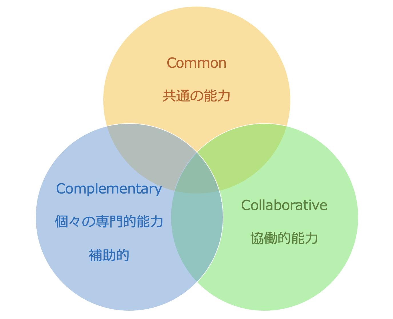 多職種連携能力のコア・コンピテンシー