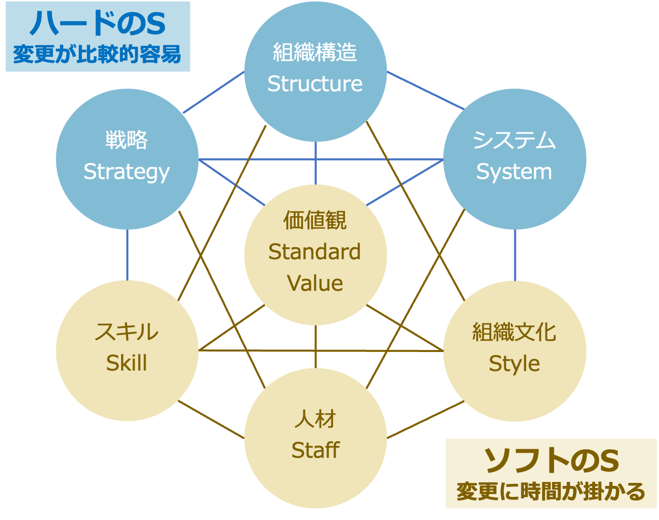 組織の7s ハード ソフト