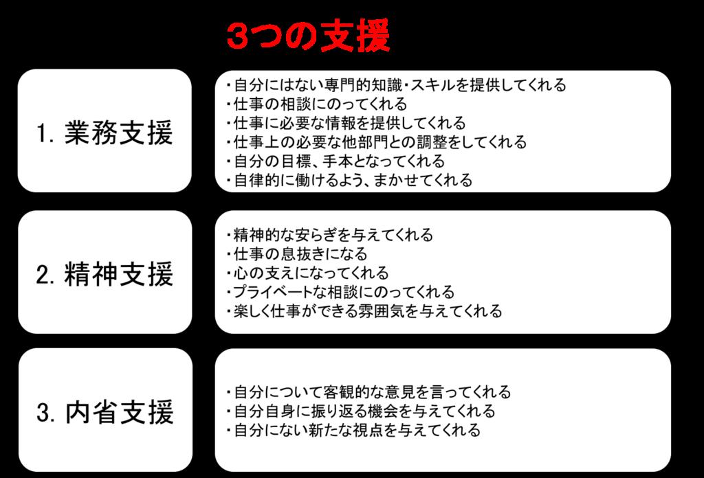 職場における3つの支援