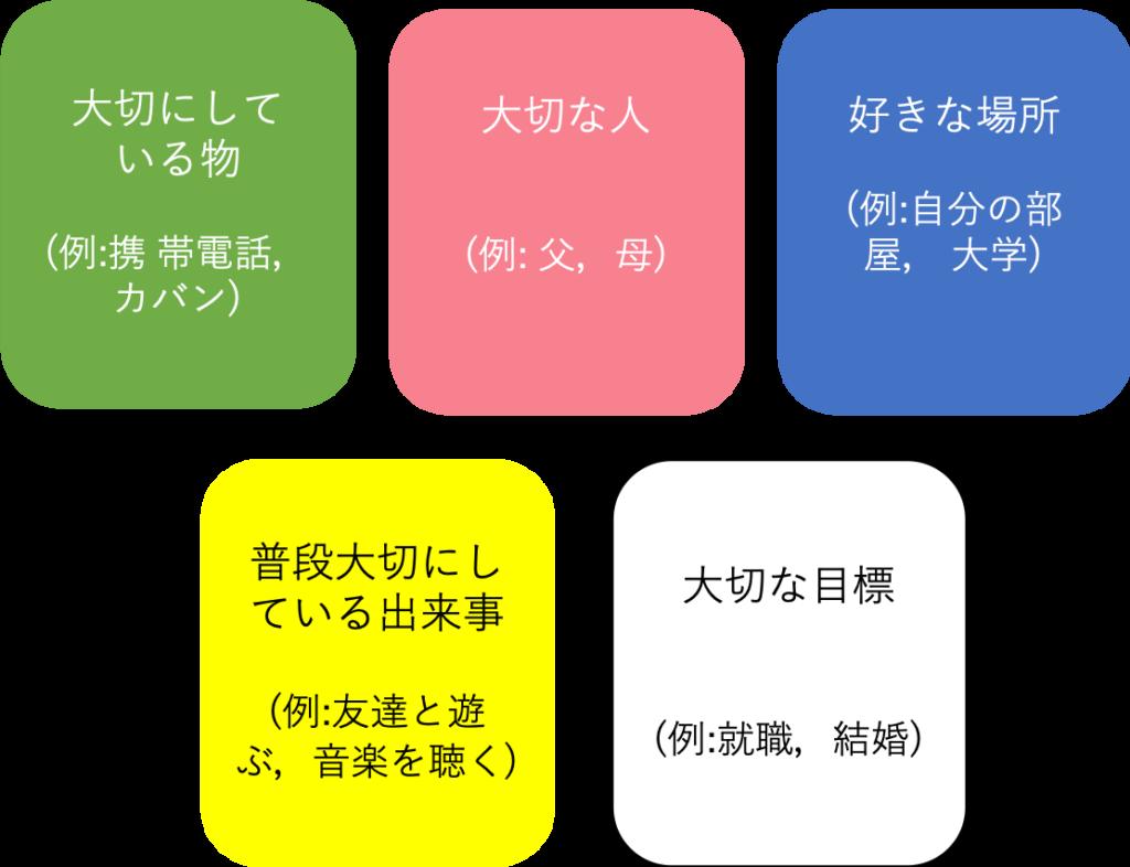 5色カード法