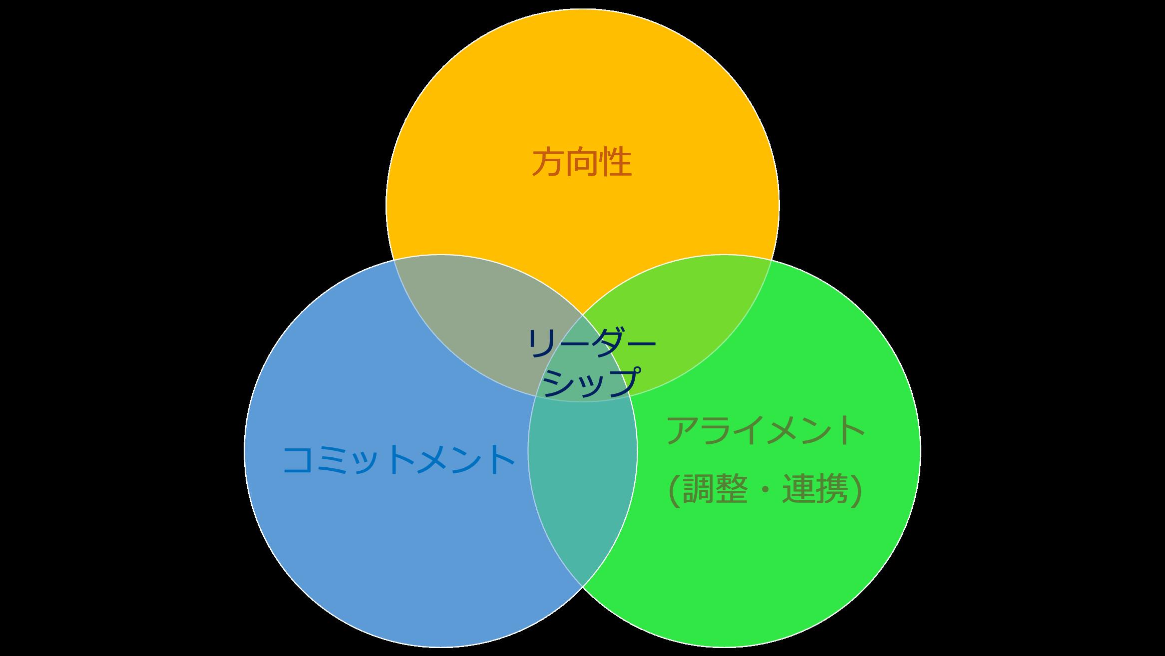 DAC フレームワーク CCL