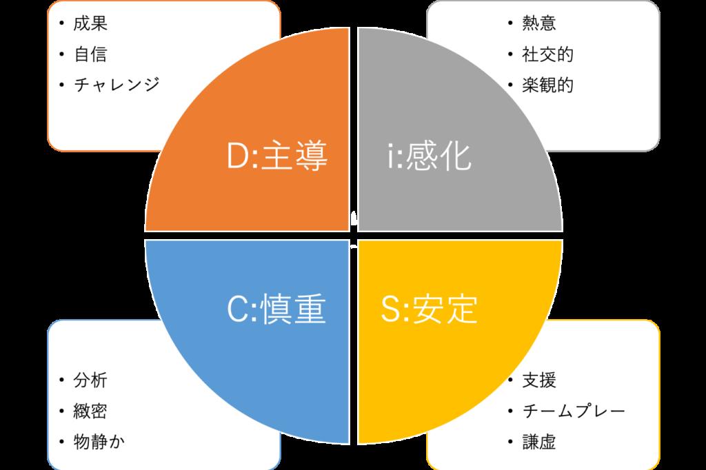 DiSC 理論