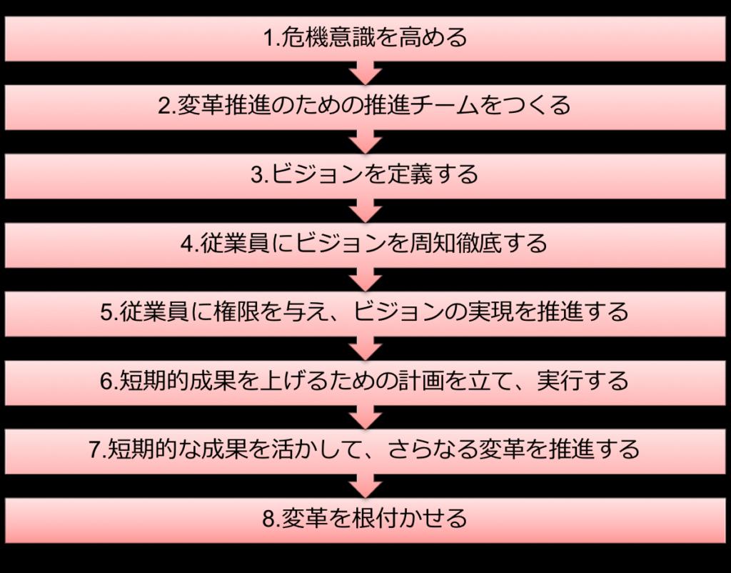 コッター 組織変革 プロセス