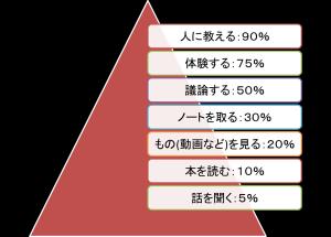 学習効果のピラミッド