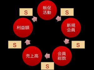 システム思考 ループ図