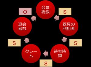 ループ図 成長の限界 バランス型ループ