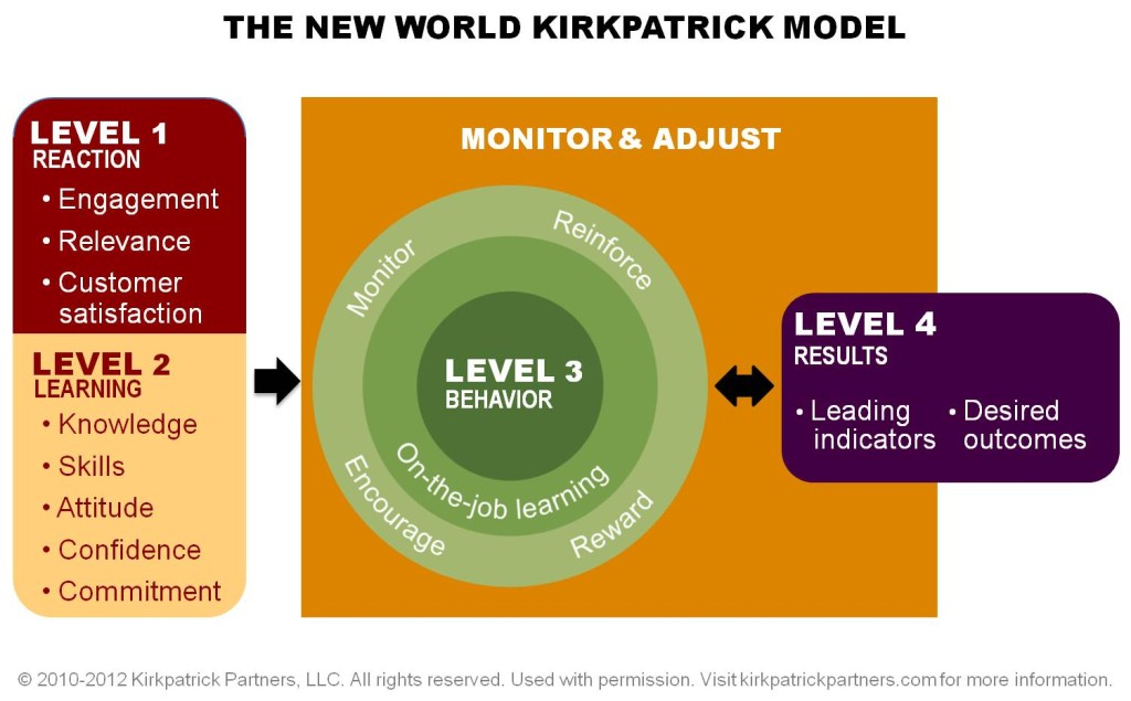 new_world_kirkpatrick_model