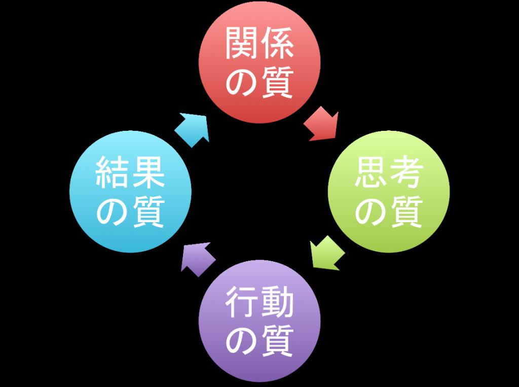 成功循環モデル