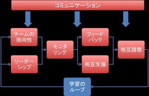 チームワーク・モデル