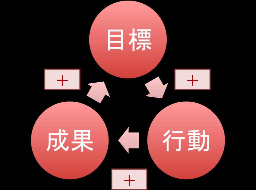 目標 因果ループ図